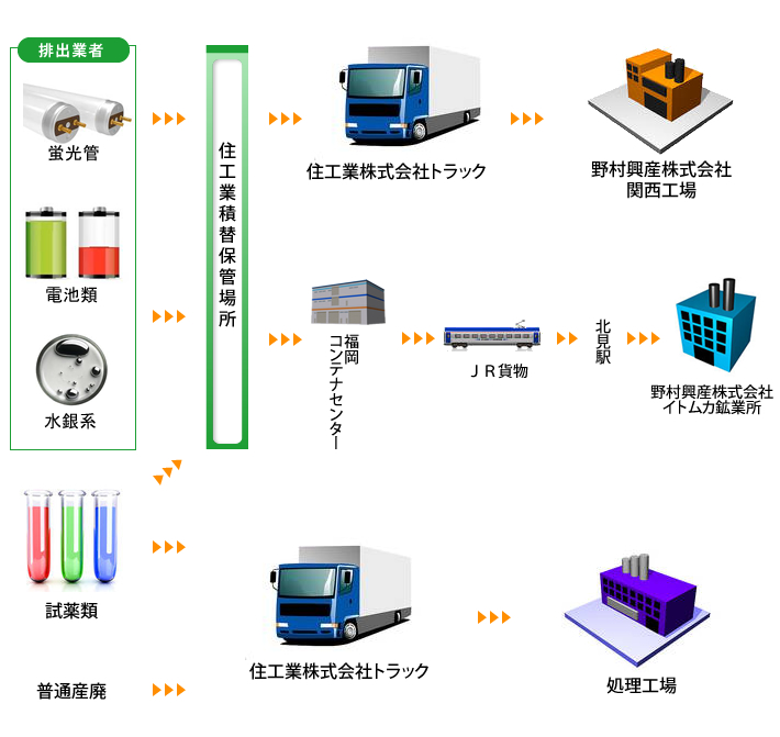 住工業株式会社は産業廃棄物処理をいたします。